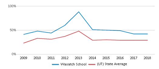 This chart display the percentage of students who is eligible for free lunch in Wasatch School and the percentage of public school students who is eligible for free lunch in Utah by year, with the latest 2017-18 school year data.