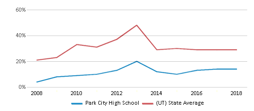This chart display the percentage of students who is eligible for free lunch in Park City High School and the percentage of public school students who is eligible for free lunch in Utah by year, with the latest 2017-18 school year data.