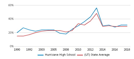 This chart display the percentage of students who is eligible for free lunch in Hurricane High School and the percentage of public school students who is eligible for free lunch in Utah by year, with the latest 2017-18 school year data.