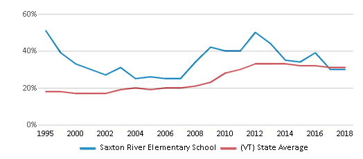 This chart display the percentage of students who is eligible for free lunch in Saxton River Elementary School and the percentage of public school students who is eligible for free lunch in Vermont by year, with the latest 2017-18 school year data.