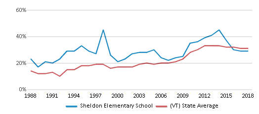 This chart display the percentage of students who is eligible for free lunch in Sheldon Elementary School and the percentage of public school students who is eligible for free lunch in Vermont by year, with the latest 2017-18 school year data.