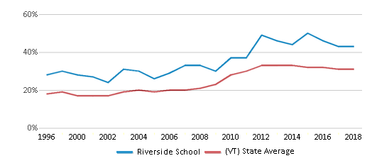 This chart display the percentage of students who is eligible for free lunch in Riverside School and the percentage of public school students who is eligible for free lunch in Vermont by year, with the latest 2017-18 school year data.