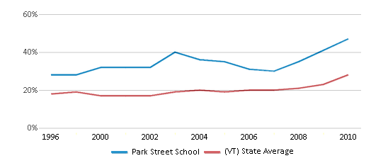 This chart display the percentage of students who is eligible for free lunch in Park Street School and the percentage of public school students who is eligible for free lunch in Vermont by year, with the latest 2009-10 school year data.
