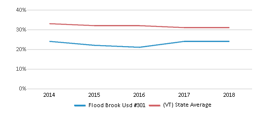 This chart display the percentage of students who is eligible for free lunch in Flood Brook Usd #301 and the percentage of public school students who is eligible for free lunch in Vermont by year, with the latest 2017-18 school year data.