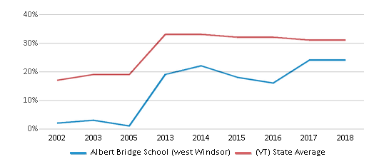 This chart display the percentage of students who is eligible for free lunch in Albert Bridge School (west Windsor) and the percentage of public school students who is eligible for free lunch in Vermont by year, with the latest 2017-18 school year data.