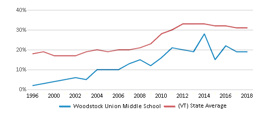 This chart display the percentage of students who is eligible for free lunch in Woodstock Union Middle School and the percentage of public school students who is eligible for free lunch in Vermont by year, with the latest 2017-18 school year data.
