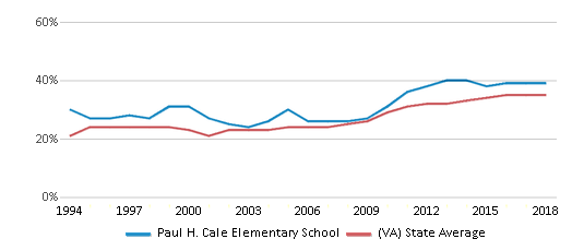 This chart display the percentage of students who is eligible for free lunch in Paul H. Cale Elementary School and the percentage of public school students who is eligible for free lunch in Virginia by year, with the latest 2017-18 school year data.