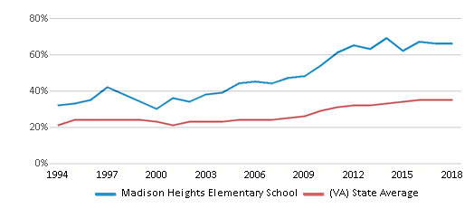 This chart display the percentage of students who is eligible for free lunch in Madison Heights Elementary School and the percentage of public school students who is eligible for free lunch in Virginia by year, with the latest 2017-18 school year data.