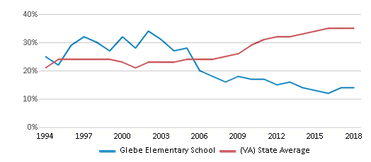 This chart display the percentage of students who is eligible for free lunch in Glebe Elementary School and the percentage of public school students who is eligible for free lunch in Virginia by year, with the latest 2017-18 school year data.