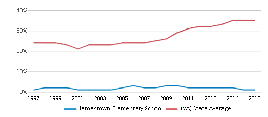 This chart display the percentage of students who is eligible for free lunch in Jamestown Elementary School and the percentage of public school students who is eligible for free lunch in Virginia by year, with the latest 2017-18 school year data.