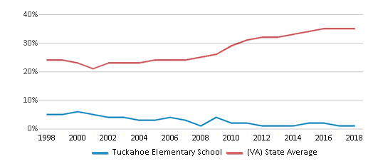 This chart display the percentage of students who is eligible for free lunch in Tuckahoe Elementary School and the percentage of public school students who is eligible for free lunch in Virginia by year, with the latest 2017-18 school year data.