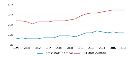 This chart display the percentage of students who is eligible for free lunch in Forest Middle School and the percentage of public school students who is eligible for free lunch in Virginia by year, with the latest 2017-18 school year data.