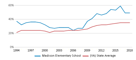 This chart display the percentage of students who is eligible for free lunch in Madison Elementary School and the percentage of public school students who is eligible for free lunch in Virginia by year, with the latest 2017-18 school year data.