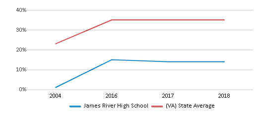 This chart display the percentage of students who is eligible for free lunch in James River High School and the percentage of public school students who is eligible for free lunch in Virginia by year, with the latest 2017-18 school year data.