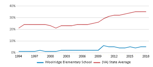 This chart display the percentage of students who is eligible for free lunch in Woolridge Elementary School and the percentage of public school students who is eligible for free lunch in Virginia by year, with the latest 2017-18 school year data.