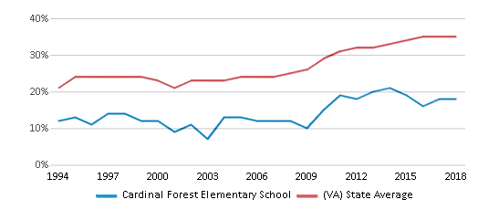 This chart display the percentage of students who is eligible for free lunch in Cardinal Forest Elementary School and the percentage of public school students who is eligible for free lunch in Virginia by year, with the latest 2017-18 school year data.
