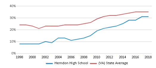 This chart display the percentage of students who is eligible for free lunch in Herndon High School and the percentage of public school students who is eligible for free lunch in Virginia by year, with the latest 2017-18 school year data.