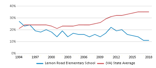 This chart display the percentage of students who is eligible for free lunch in Lemon Road Elementary School and the percentage of public school students who is eligible for free lunch in Virginia by year, with the latest 2017-18 school year data.