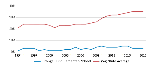 This chart display the percentage of students who is eligible for free lunch in Orange Hunt Elementary School and the percentage of public school students who is eligible for free lunch in Virginia by year, with the latest 2017-18 school year data.