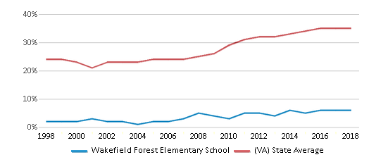 This chart display the percentage of students who is eligible for free lunch in Wakefield Forest Elementary School and the percentage of public school students who is eligible for free lunch in Virginia by year, with the latest 2017-18 school year data.