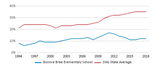 This chart display the percentage of students who is eligible for free lunch in Bonnie Brae Elementary School and the percentage of public school students who is eligible for free lunch in Virginia by year, with the latest 2017-18 school year data.