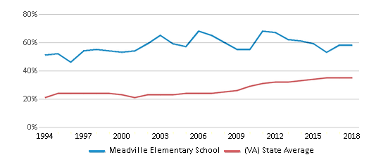 This chart display the percentage of students who is eligible for free lunch in Meadville Elementary School and the percentage of public school students who is eligible for free lunch in Virginia by year, with the latest 2017-18 school year data.