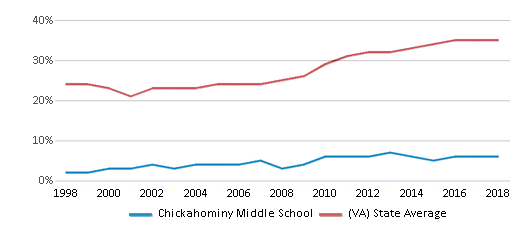 This chart display the percentage of students who is eligible for free lunch in Chickahominy Middle School and the percentage of public school students who is eligible for free lunch in Virginia by year, with the latest 2017-18 school year data.