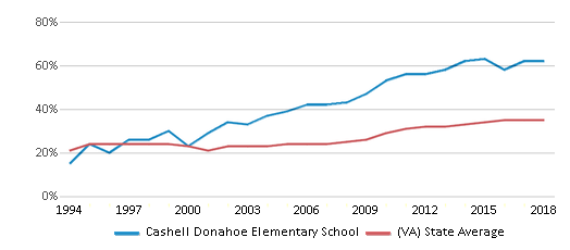 This chart display the percentage of students who is eligible for free lunch in Cashell Donahoe Elementary School and the percentage of public school students who is eligible for free lunch in Virginia by year, with the latest 2017-18 school year data.
