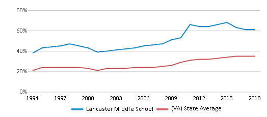 This chart display the percentage of students who is eligible for free lunch in Lancaster Middle School and the percentage of public school students who is eligible for free lunch in Virginia by year, with the latest 2017-18 school year data.