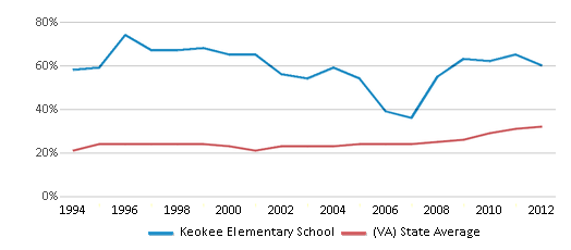 This chart display the percentage of students who is eligible for free lunch in Keokee Elementary School and the percentage of public school students who is eligible for free lunch in Virginia by year, with the latest 2011-12 school year data.