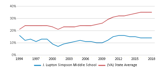 This chart display the percentage of students who is eligible for free lunch in J. Lupton Simpson Middle School and the percentage of public school students who is eligible for free lunch in Virginia by year, with the latest 2017-18 school year data.