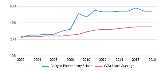 This chart display the percentage of students who is eligible for free lunch in Cougar Elementary School and the percentage of public school students who is eligible for free lunch in Virginia by year, with the latest 2017-18 school year data.