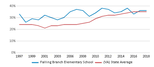 This chart display the percentage of students who is eligible for free lunch in Falling Branch Elementary School and the percentage of public school students who is eligible for free lunch in Virginia by year, with the latest 2017-18 school year data.