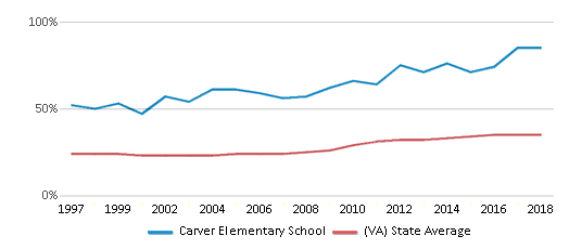 This chart display the percentage of students who is eligible for free lunch in Carver Elementary School and the percentage of public school students who is eligible for free lunch in Virginia by year, with the latest 2017-18 school year data.