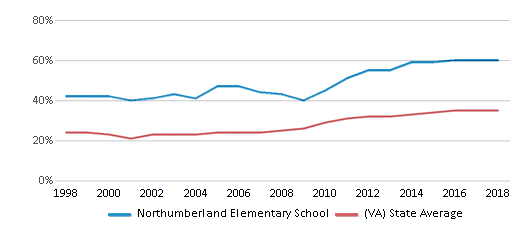 This chart display the percentage of students who is eligible for free lunch in Northumberland Elementary School and the percentage of public school students who is eligible for free lunch in Virginia by year, with the latest 2017-18 school year data.