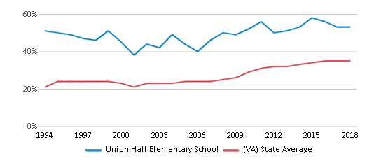This chart display the percentage of students who is eligible for free lunch in Union Hall Elementary School and the percentage of public school students who is eligible for free lunch in Virginia by year, with the latest 2017-18 school year data.