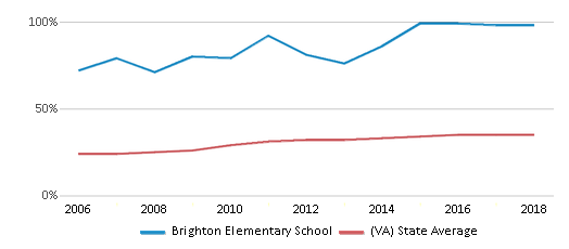 This chart display the percentage of students who is eligible for free lunch in Brighton Elementary School and the percentage of public school students who is eligible for free lunch in Virginia by year, with the latest 2017-18 school year data.