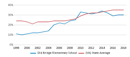 This chart display the percentage of students who is eligible for free lunch in Old Bridge Elementary School and the percentage of public school students who is eligible for free lunch in Virginia by year, with the latest 2017-18 school year data.