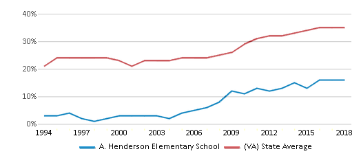 This chart display the percentage of students who is eligible for free lunch in A. Henderson Elementary School and the percentage of public school students who is eligible for free lunch in Virginia by year, with the latest 2017-18 school year data.