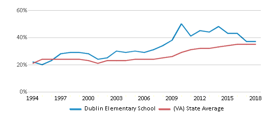 This chart display the percentage of students who is eligible for free lunch in Dublin Elementary School and the percentage of public school students who is eligible for free lunch in Virginia by year, with the latest 2017-18 school year data.