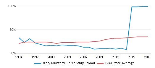 This chart display the percentage of students who is eligible for free lunch in Mary Munford Elementary School and the percentage of public school students who is eligible for free lunch in Virginia by year, with the latest 2017-18 school year data.