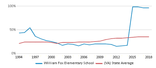 This chart display the percentage of students who is eligible for free lunch in William Fox Elementary School and the percentage of public school students who is eligible for free lunch in Virginia by year, with the latest 2017-18 school year data.