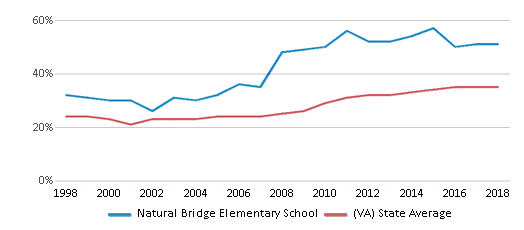 This chart display the percentage of students who is eligible for free lunch in Natural Bridge Elementary School and the percentage of public school students who is eligible for free lunch in Virginia by year, with the latest 2017-18 school year data.