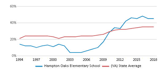 This chart display the percentage of students who is eligible for free lunch in Hampton Oaks Elementary School and the percentage of public school students who is eligible for free lunch in Virginia by year, with the latest 2017-18 school year data.