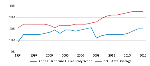 This chart display the percentage of students who is eligible for free lunch in Anne E. Moncure Elementary School and the percentage of public school students who is eligible for free lunch in Virginia by year, with the latest 2017-18 school year data.