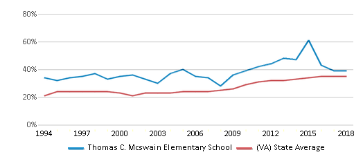 This chart display the percentage of students who is eligible for free lunch in Thomas C. Mcswain Elementary School and the percentage of public school students who is eligible for free lunch in Virginia by year, with the latest 2017-18 school year data.
