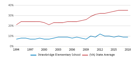 This chart display the percentage of students who is eligible for free lunch in Strawbridge Elementary School and the percentage of public school students who is eligible for free lunch in Virginia by year, with the latest 2017-18 school year data.