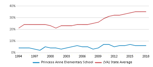 This chart display the percentage of students who is eligible for free lunch in Princess Anne Elementary School and the percentage of public school students who is eligible for free lunch in Virginia by year, with the latest 2017-18 school year data.