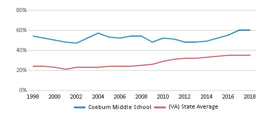 This chart display the percentage of students who is eligible for free lunch in Coeburn Middle School and the percentage of public school students who is eligible for free lunch in Virginia by year, with the latest 2017-18 school year data.