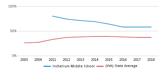 This chart display the percentage of students who is eligible for free lunch in Inchelium Middle School and the percentage of public school students who is eligible for free lunch in Washington by year, with the latest 2017-18 school year data.